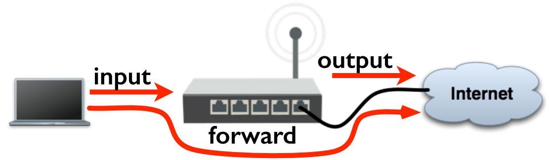 معرفی Firewall Filter Rules ها در میکروتیک